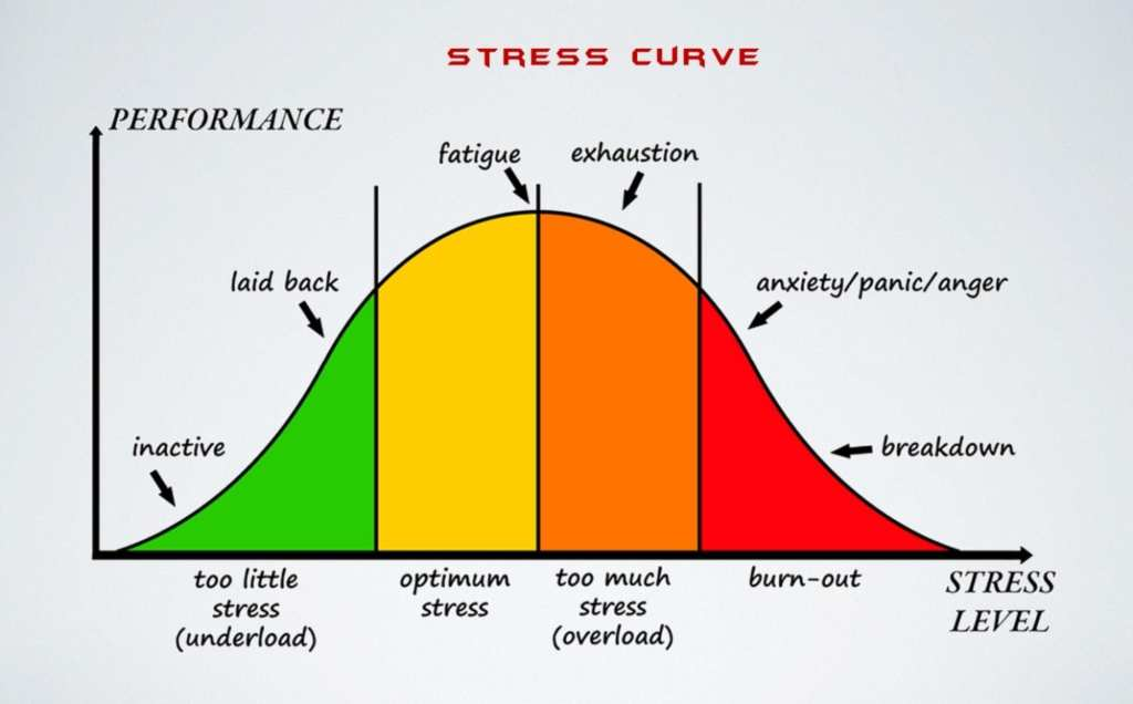 This is the stress curve that shows you the various levels of stress related to performance.