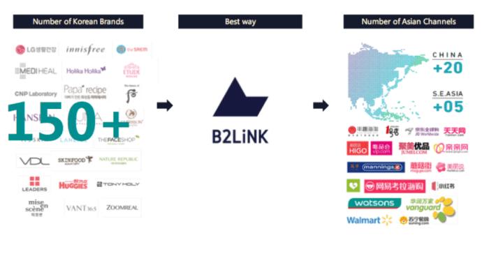Korean Startup B2LiNK