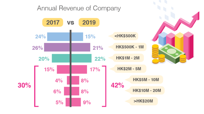 Hong Kong Mobile App Revenue
