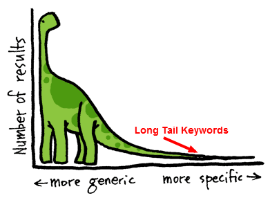 Long Tail que es CONSULTOR SEO MADRID