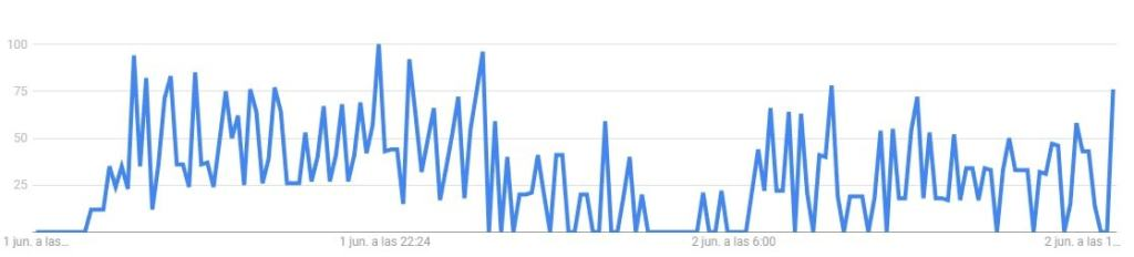 Google Trens de Raiola manda y no el panda