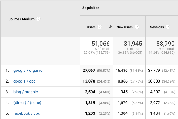 typical google analytics screenshot