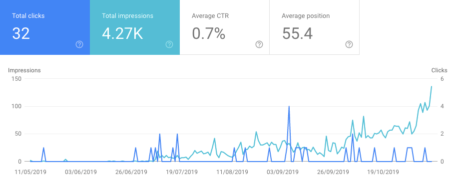 seowriter clicks vs impressions over time
