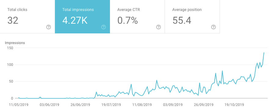 seowriter impressions shown over time