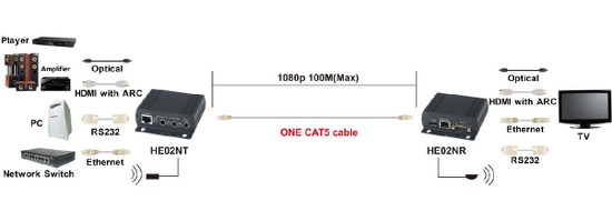 HDMI over CAT5 with ARC