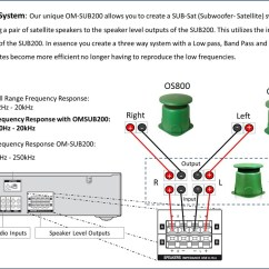 Single Subwoofer Wiring Diagram Rv Electric Water Heater Omsub200 Outdoor Omni