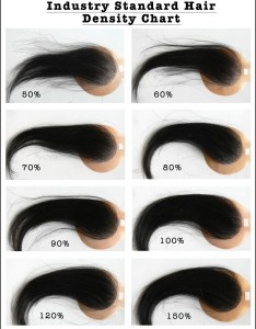 Yhst also industry standard hair density chart rh wigsnatural