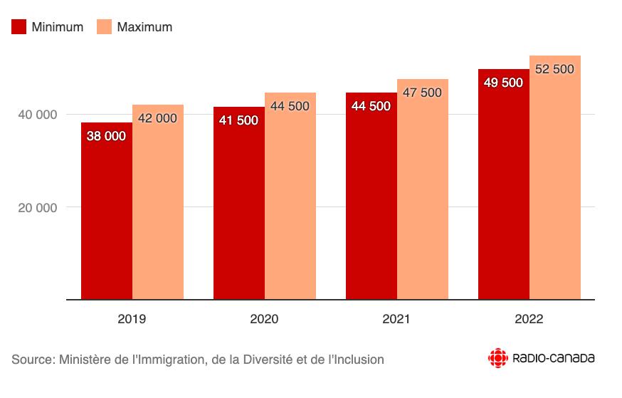 Résultats de recherche d'images pour «Nombre maximum d'immigrants admis au Québec»