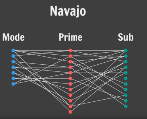 Les modes et les aspects du navajo