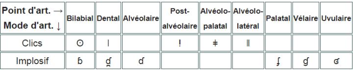 Tableau des consonnes non pulmoniques