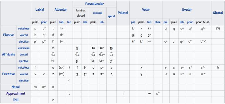 Tableau des consonnes de l'oubykh