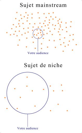 Illustration de l'audience disponible pour un serveur Discord
