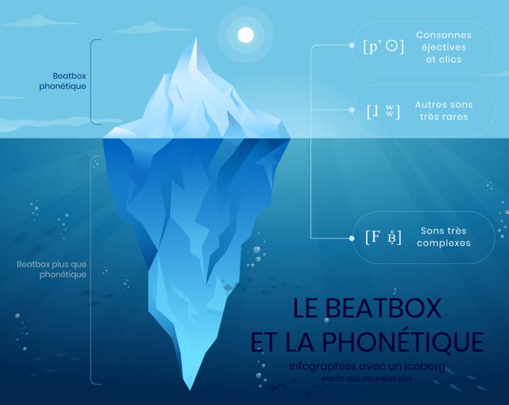 Infographie sur les sons du beatbox en phonétique