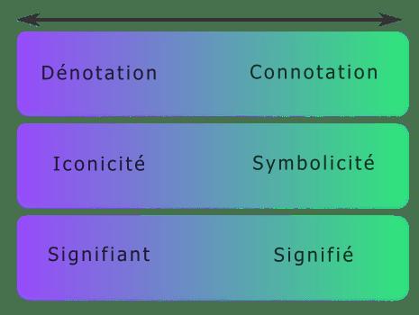 Représentation schématique de la dénotation et de la connotation