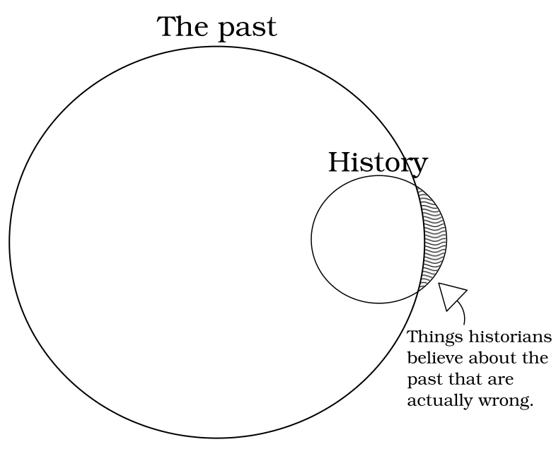 A Venn diagram. There is a large circle labelled 'The past