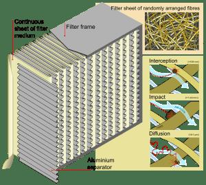 HEPA Filter diagram LG Vacuum Brisbane