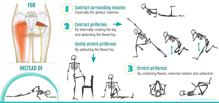 Poses for piriformis pain