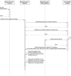 uml sequence diagram [ 1484 x 1206 Pixel ]
