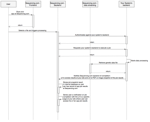 small resolution of uml sequence diagram
