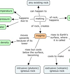 igneous rock concept map view original image at full size [ 1596 x 1176 Pixel ]