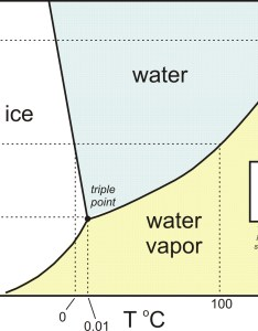 Water phase diagram also ucsb science line rh scienceline