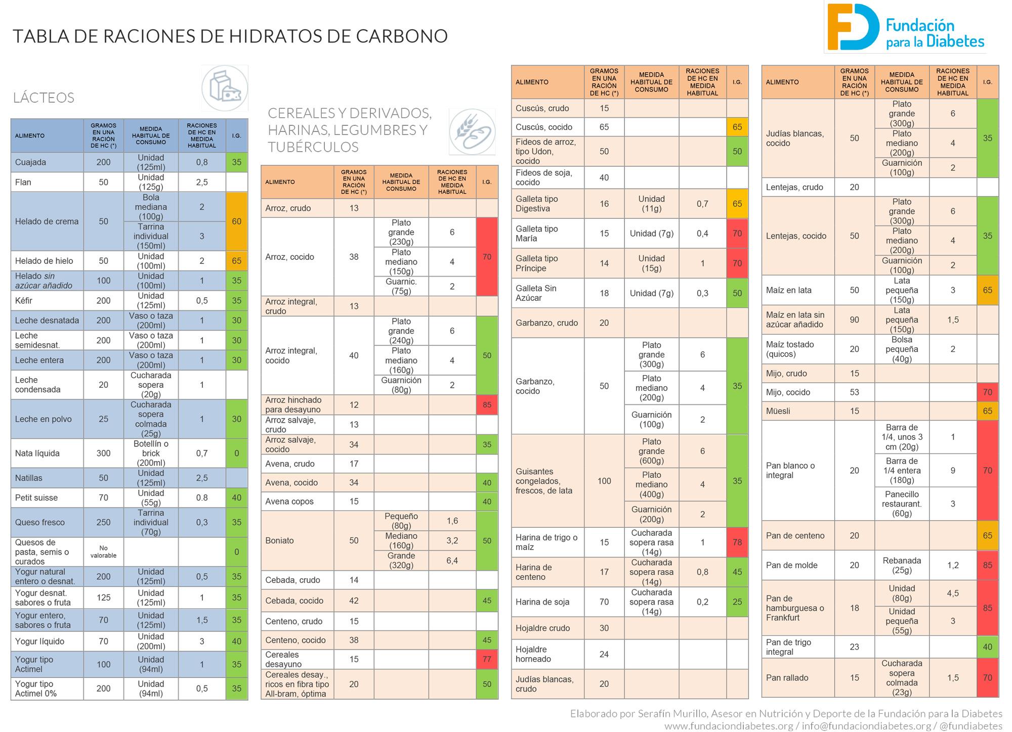 Carbohidratos para qu sirven y porqu no debemos - Alimentos hidratos de carbono tabla ...