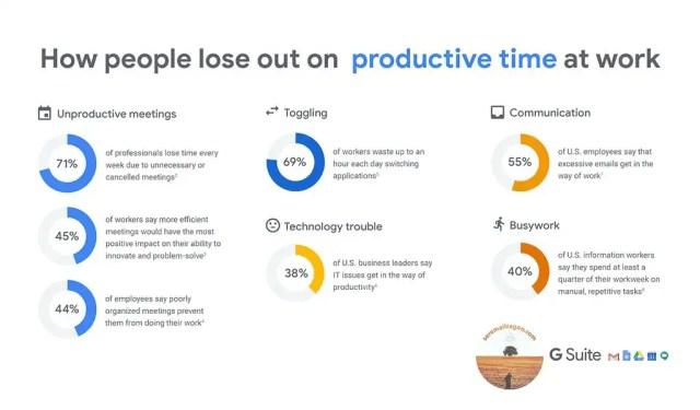 Google G Suite Smart Working