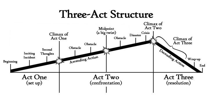 La narrazione in linea, divisa nei tre atti classici