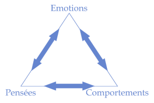 Triangle-émotions-pensées-comportements