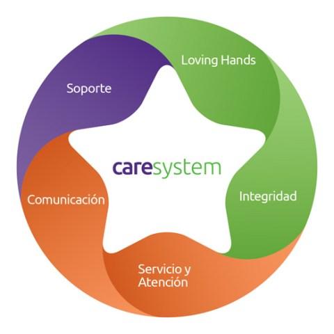 Caresystem de serena care: soporte, loving hands, integridad, comunicación, atención y servicio