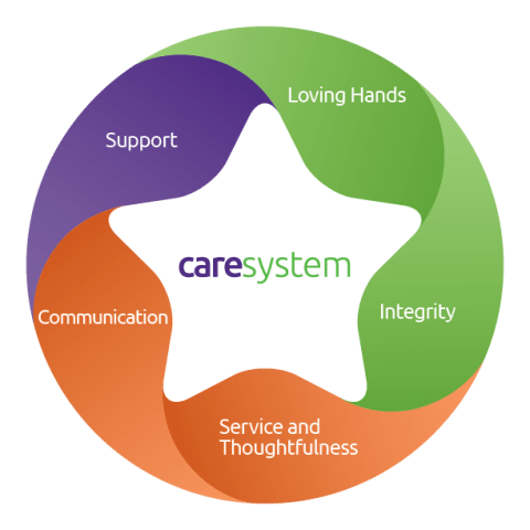 Serena Care System