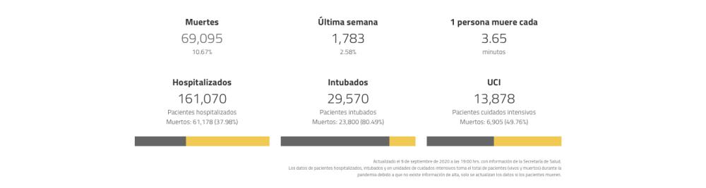 muertes por covid en México