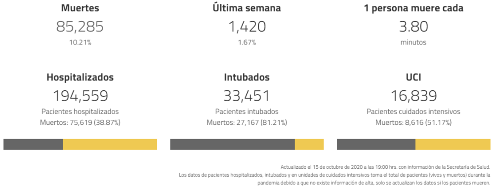 muertes coronavirus mexico