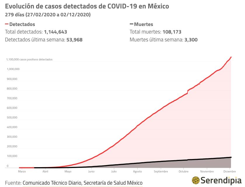 Casos coronavirus México