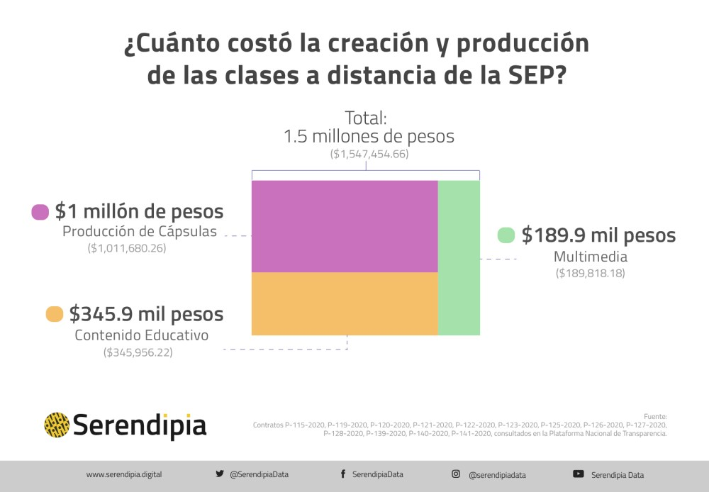 Costo de la creación y producción del programa Aprende en Casa de la SEP