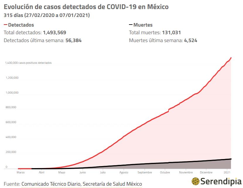 Casos de coronavirus en México hoy