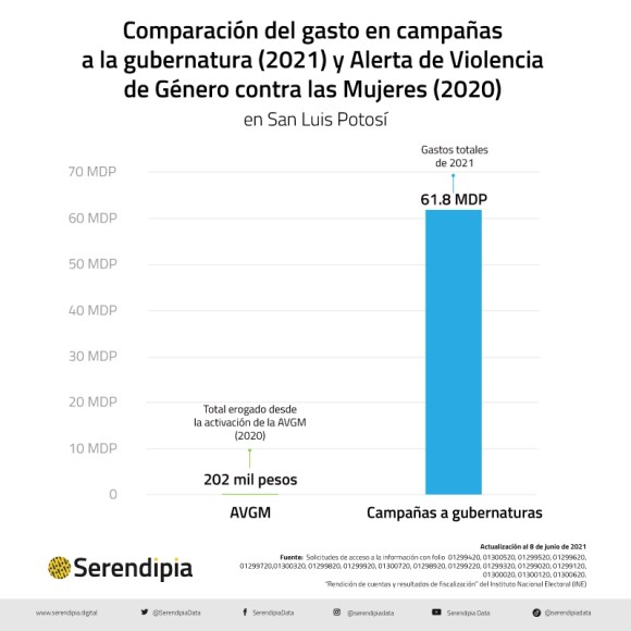 El gasto en campañas en San Luis Potosí supe la inversión en Alerta de Género
