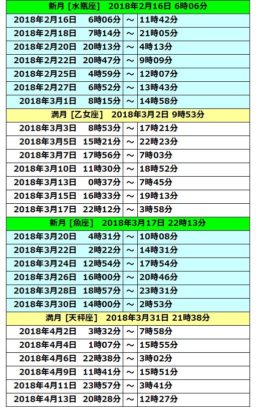 2018年ボイドタイム表02