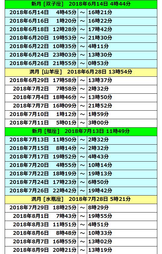 2018年ボイドタイム表04