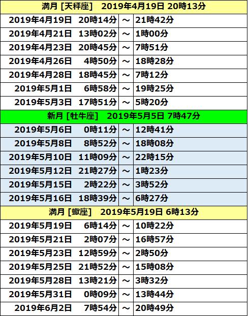 2019ボイドタイム表02