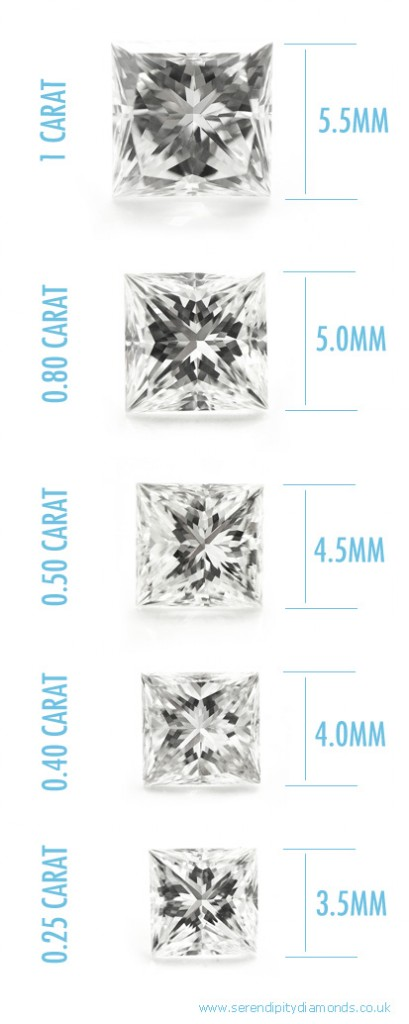 Comparing The Sizes Of Princess Cut Diamonds