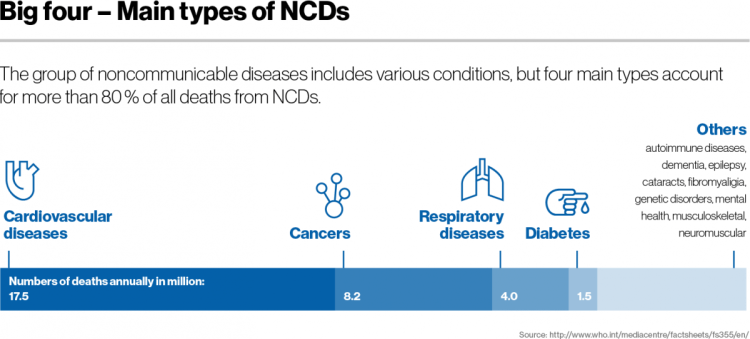 4 main types of NCDs