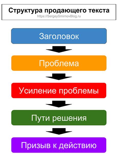 Структура продающего текста