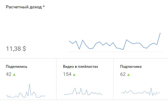 Статистика с аналитики