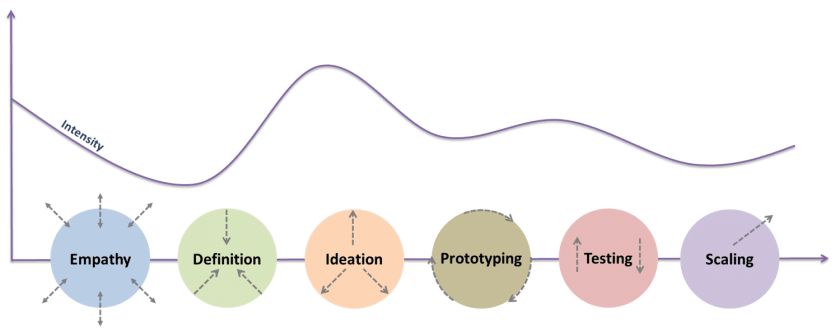 The 6 stages of Design Thinking, source: Enrique Rubio
