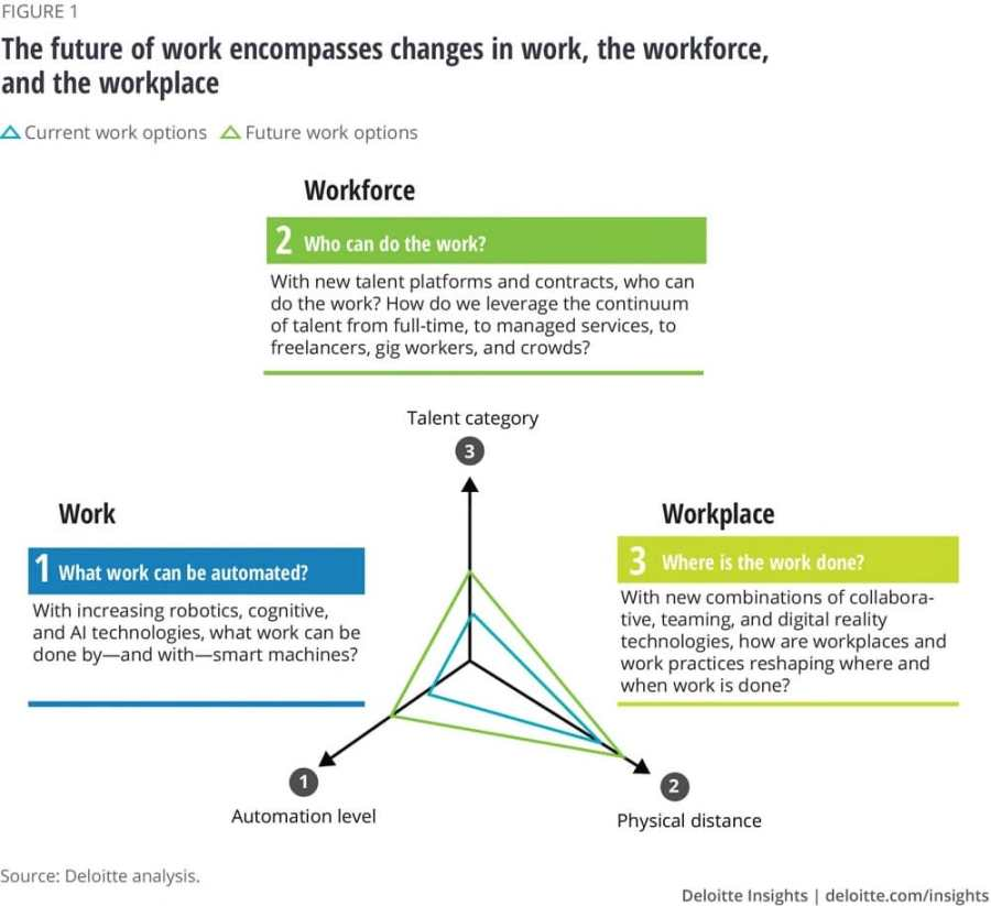Fig.1: The Future of Work across the three dimensions of change.