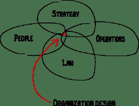 Fig.1: Organisation Design, Source: Nicolay Worren