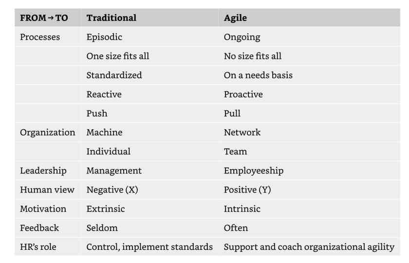Paradigm Change From Traditional into Agile HR.