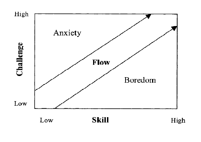 Flow Theory ( Csikszentmihalyi, 1988, 1991, 1993 cited in Hood, 2007)