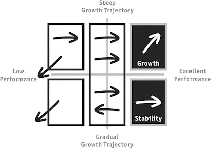 Fig.3: Growth Management Matrix. Source: Kim Scott, Radical Candor